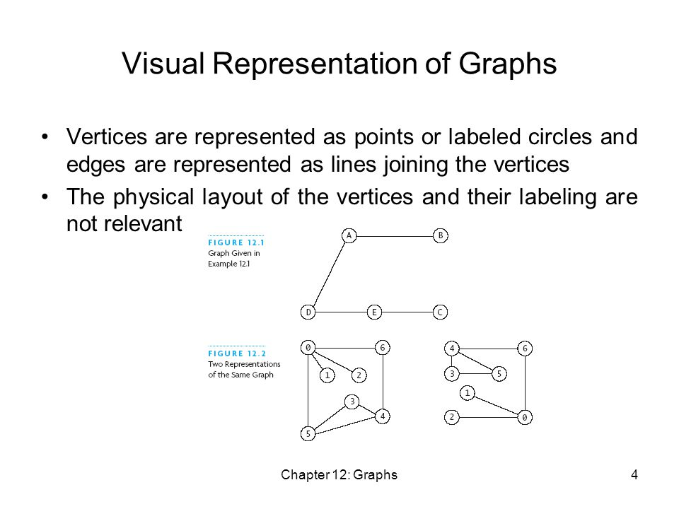 Chapter 12: Graphs4 Visual Representation of Graphs Vertices are represented as points or labeled circles and edges are represented as lines joining the vertices The physical layout of the vertices and their labeling are not relevant