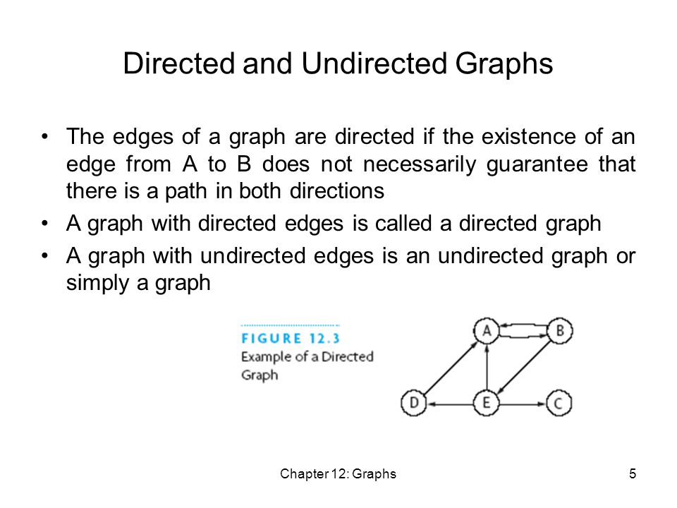 Chapter 12: Graphs5 Directed and Undirected Graphs The edges of a graph are directed if the existence of an edge from A to B does not necessarily guarantee that there is a path in both directions A graph with directed edges is called a directed graph A graph with undirected edges is an undirected graph or simply a graph