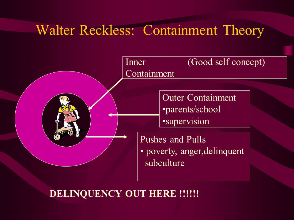 Walter Reckless: Containment Theory Pushes and Pulls poverty, anger,delinquent subculture Outer Containment parents/school supervision DELINQUENCY OUT HERE !!!!!.