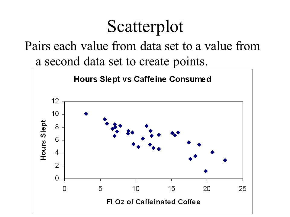 Scatterplot Pairs each value from data set to a value from a second data set to create points.