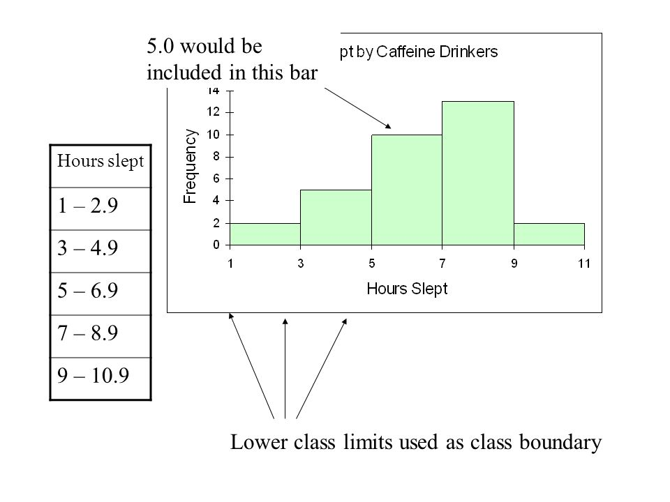 Hours slept 1 – – – – – 10.9 Lower class limits used as class boundary 5.0 would be included in this bar
