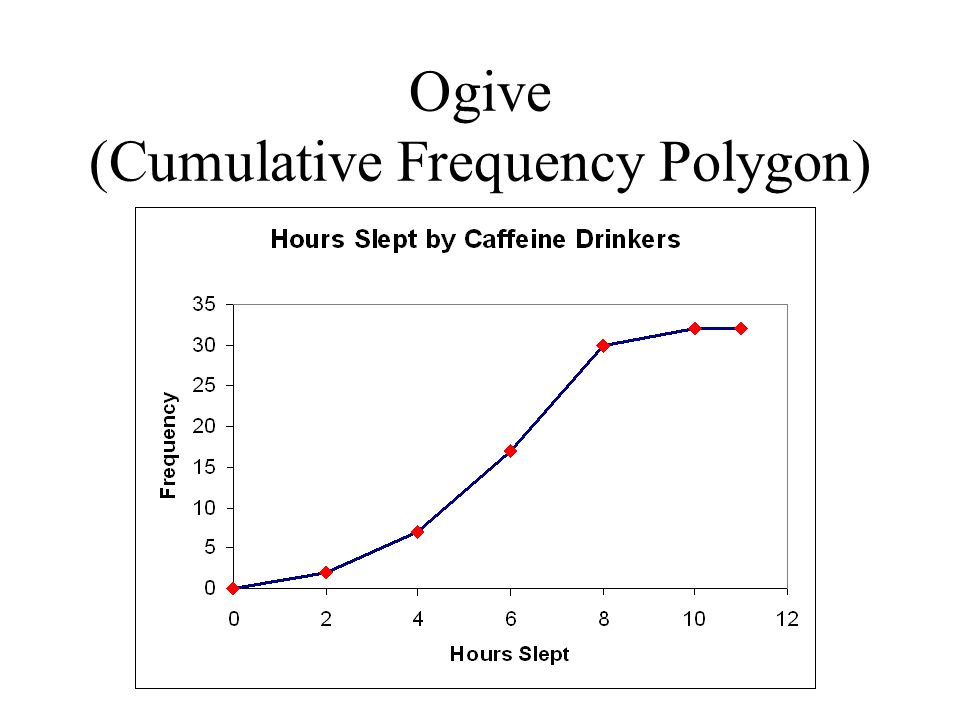 Ogive (Cumulative Frequency Polygon)