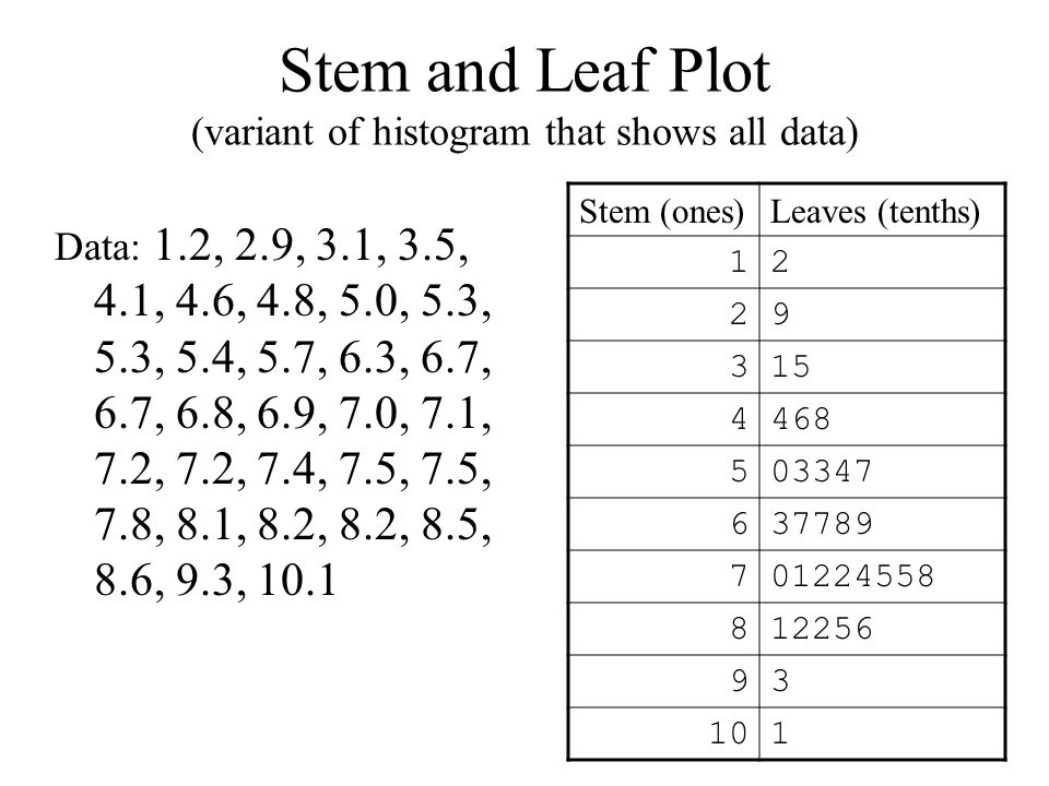 Stem and Leaf Plot (variant of histogram that shows all data) Stem (ones)Leaves (tenths) Data: 1.2, 2.9, 3.1, 3.5, 4.1, 4.6, 4.8, 5.0, 5.3, 5.3, 5.4, 5.7, 6.3, 6.7, 6.7, 6.8, 6.9, 7.0, 7.1, 7.2, 7.2, 7.4, 7.5, 7.5, 7.8, 8.1, 8.2, 8.2, 8.5, 8.6, 9.3, 10.1
