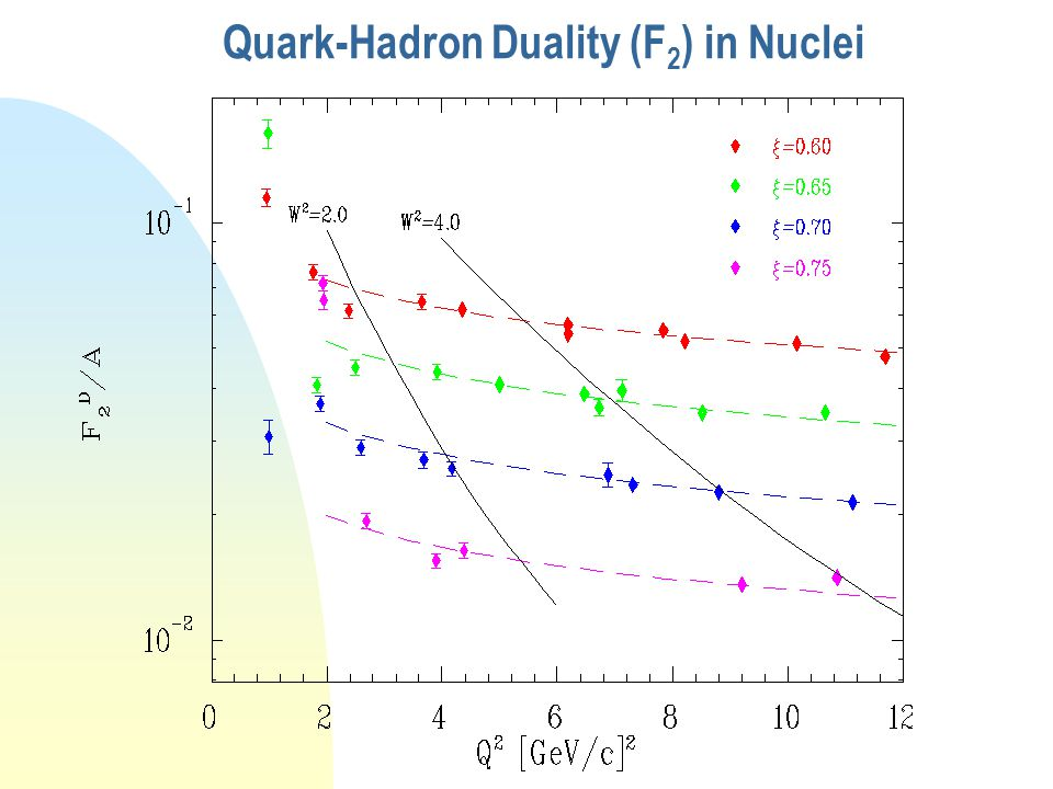 …and in Nuclei (F 2 ) p Fe d  = 2x [ 1 + (1 + 4M 2 x 2 /Q 2 ) 1/2 ]