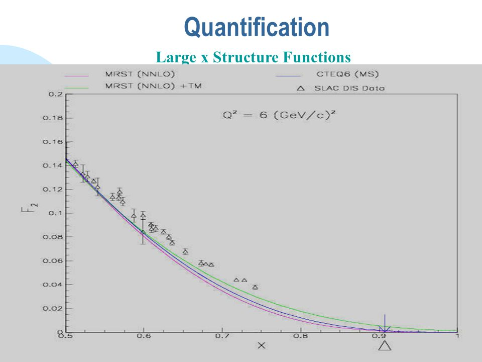 Quantification Integral Ratio Res / Scaling For tomorrow