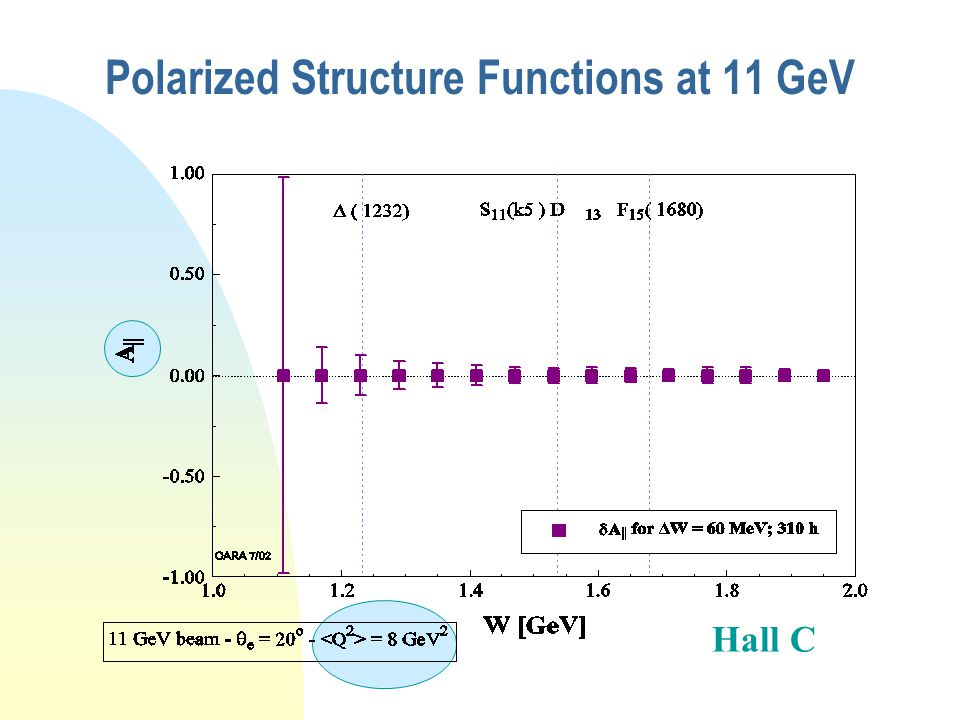 Separated Unpolarized Structure Functions at 11 GeV Also necessary for polarized structure function measurements...