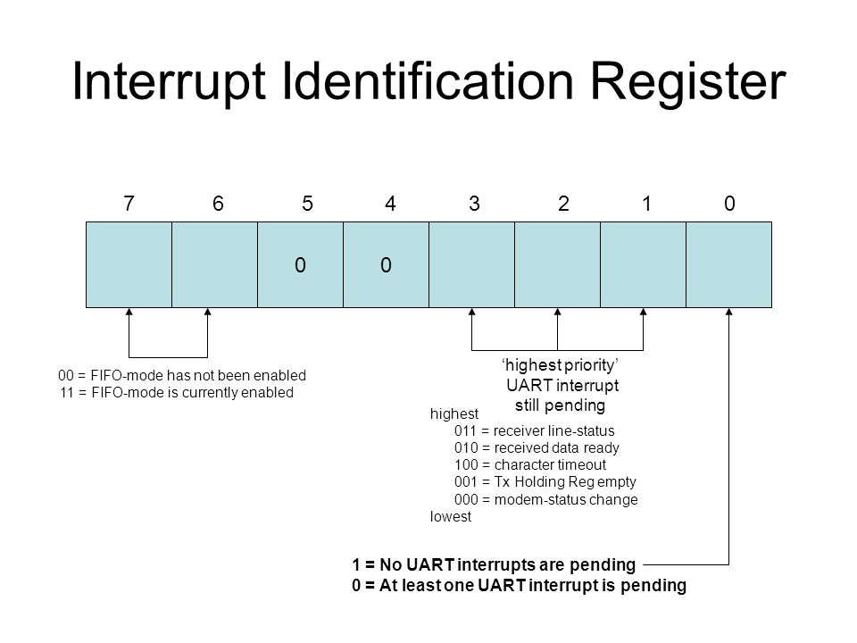 Handling a UART interrupt A look at some recent changes in
