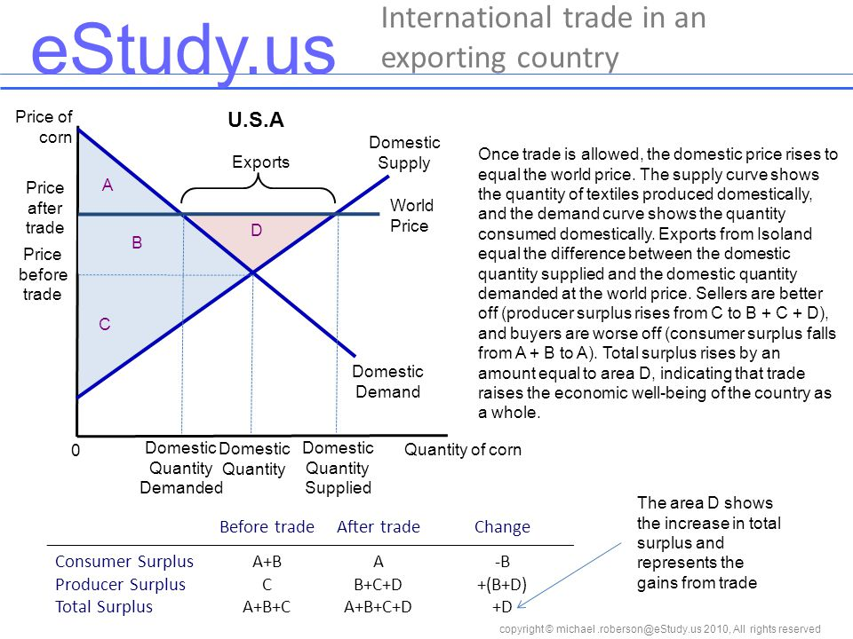 eStudy.us copyright © 2010, All rights reserved International trade in an exporting country Price of corn Quantity of corn 0 Once trade is allowed, the domestic price rises to equal the world price.