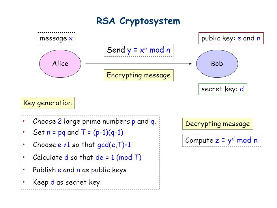 Cryptography Lecture 11: Oct 12  Cryptography AliceBob