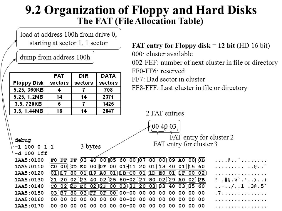 Chapter 9 Using Disks and Files Objectives: The difference between