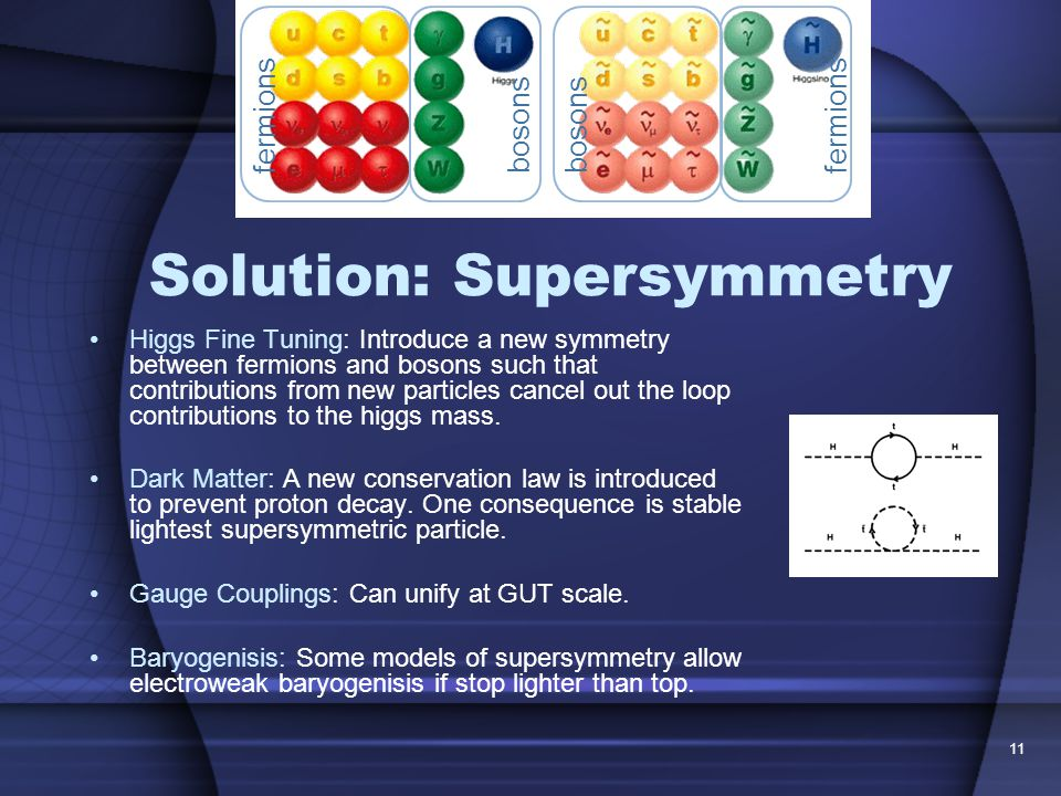11 Solution: Supersymmetry Higgs Fine Tuning: Introduce a new symmetry between fermions and bosons such that contributions from new particles cancel out the loop contributions to the higgs mass.