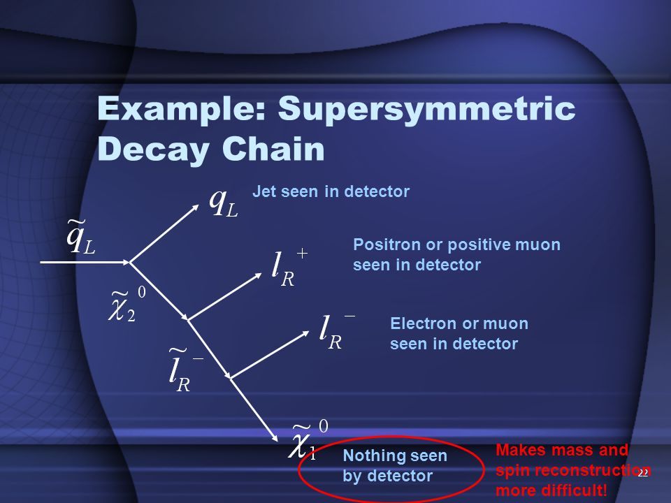 22 Example: Supersymmetric Decay Chain Jet seen in detector Positron or positive muon seen in detector Electron or muon seen in detector Nothing seen by detector Makes mass and spin reconstruction more difficult!