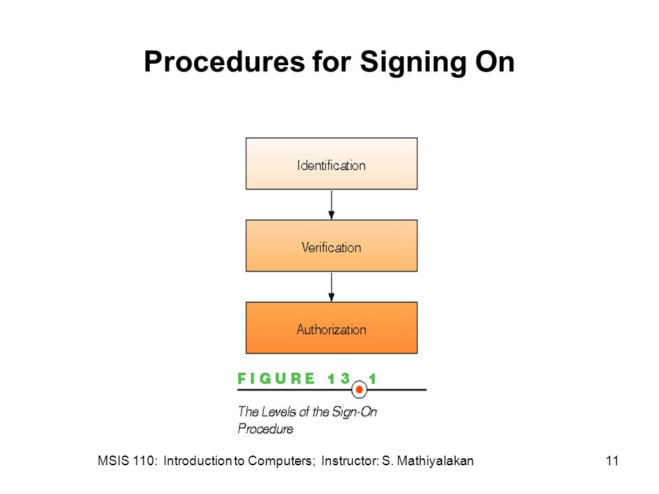 MSIS 110: Introduction to Computers; Instructor: S. Mathiyalakan11 Procedures for Signing On