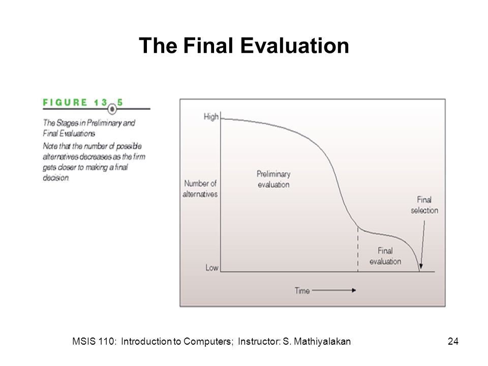 MSIS 110: Introduction to Computers; Instructor: S. Mathiyalakan24 The Final Evaluation