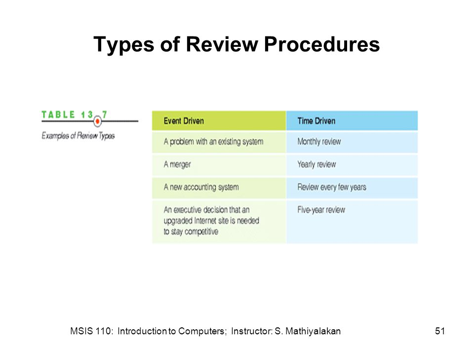 MSIS 110: Introduction to Computers; Instructor: S. Mathiyalakan51 Types of Review Procedures