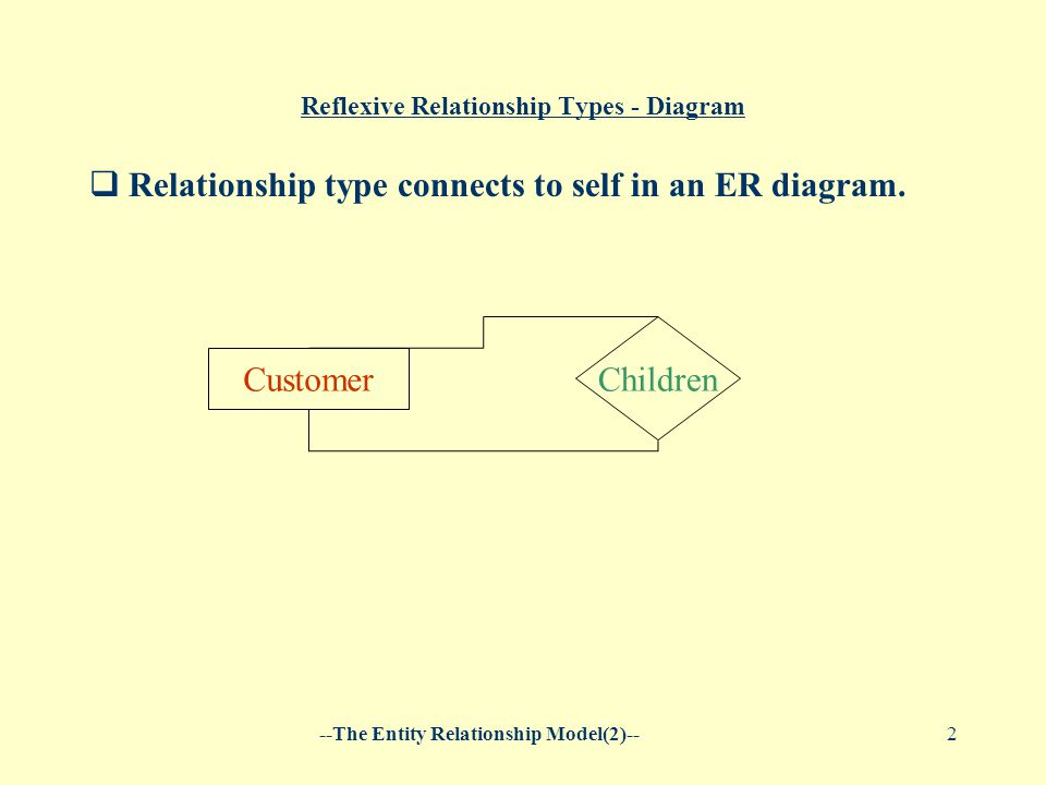 The entity relationship model2 1 reflexive rela1tionships an the entity relationship model2 2 reflexive relationship types ccuart Images