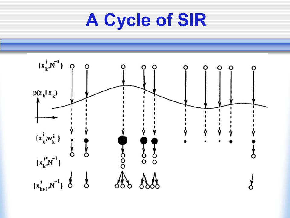 A Cycle of SIR