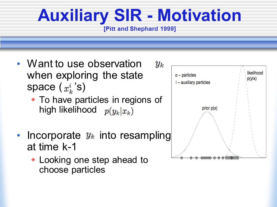 Auxiliary SIR - Motivation [Pitt and Shephard 1999] Want to use observation when exploring the state space ( 's)  To have particles in regions of high likelihood Incorporate into resampling at time k-1  Looking one step ahead to choose particles