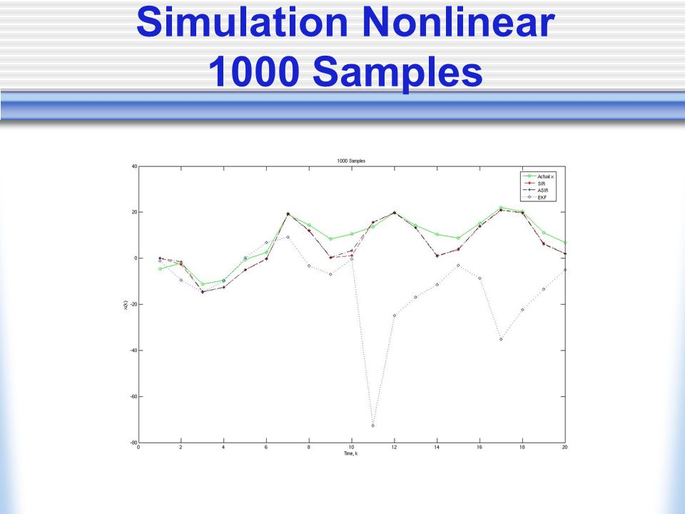 Simulation Nonlinear 1000 Samples