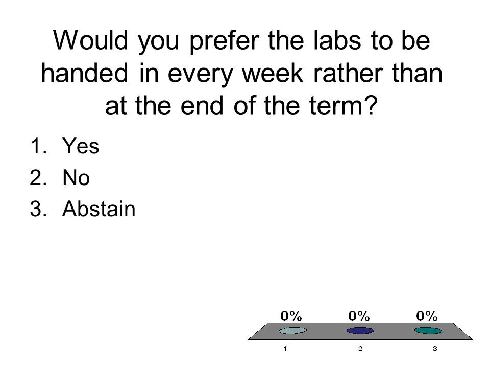 Would you prefer the labs to be handed in every week rather than at the end of the term.