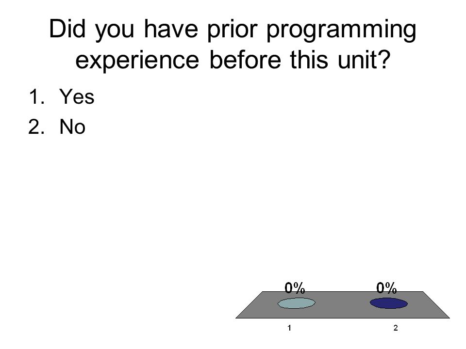Did you have prior programming experience before this unit 1.Yes 2.No