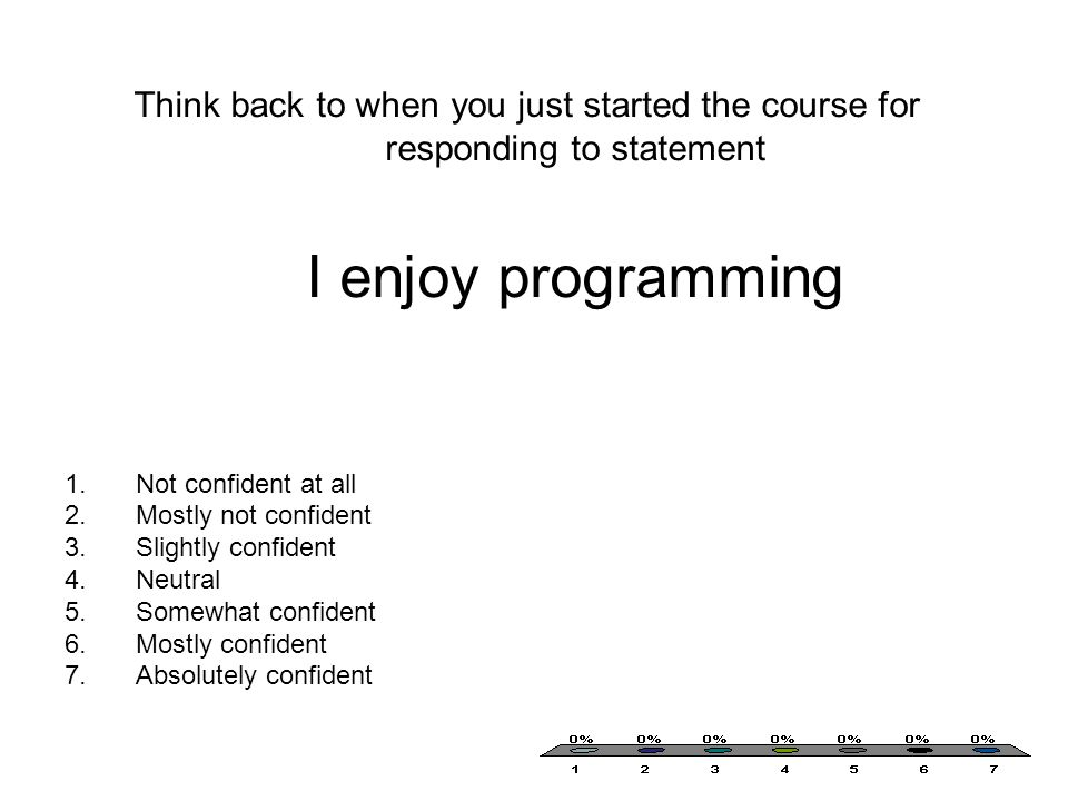 Think back to when you just started the course for responding to statement I enjoy programming 1.Not confident at all 2.Mostly not confident 3.Slightly confident 4.Neutral 5.Somewhat confident 6.Mostly confident 7.Absolutely confident