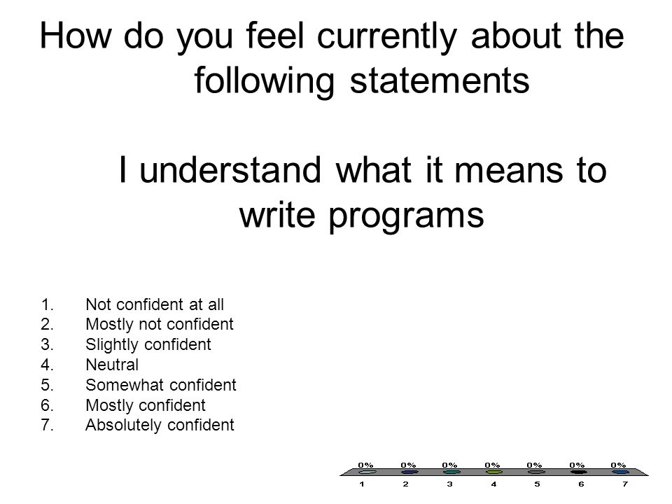 How do you feel currently about the following statements I understand what it means to write programs 1.Not confident at all 2.Mostly not confident 3.Slightly confident 4.Neutral 5.Somewhat confident 6.Mostly confident 7.Absolutely confident