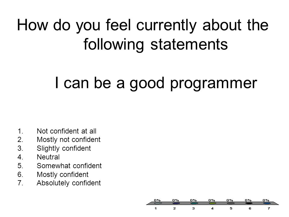 How do you feel currently about the following statements I can be a good programmer 1.Not confident at all 2.Mostly not confident 3.Slightly confident 4.Neutral 5.Somewhat confident 6.Mostly confident 7.Absolutely confident