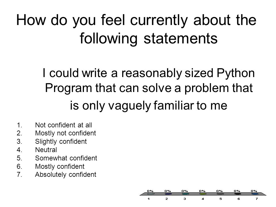 How do you feel currently about the following statements I could write a reasonably sized Python Program that can solve a problem that is only vaguely familiar to me 1.Not confident at all 2.Mostly not confident 3.Slightly confident 4.Neutral 5.Somewhat confident 6.Mostly confident 7.Absolutely confident