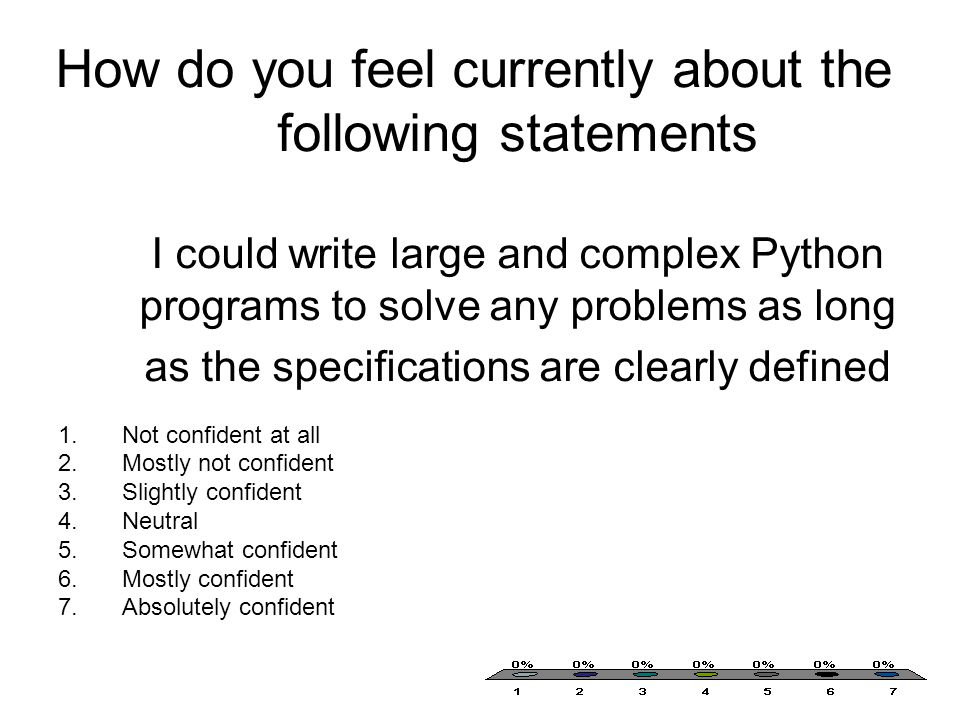How do you feel currently about the following statements I could write large and complex Python programs to solve any problems as long as the specifications are clearly defined 1.Not confident at all 2.Mostly not confident 3.Slightly confident 4.Neutral 5.Somewhat confident 6.Mostly confident 7.Absolutely confident