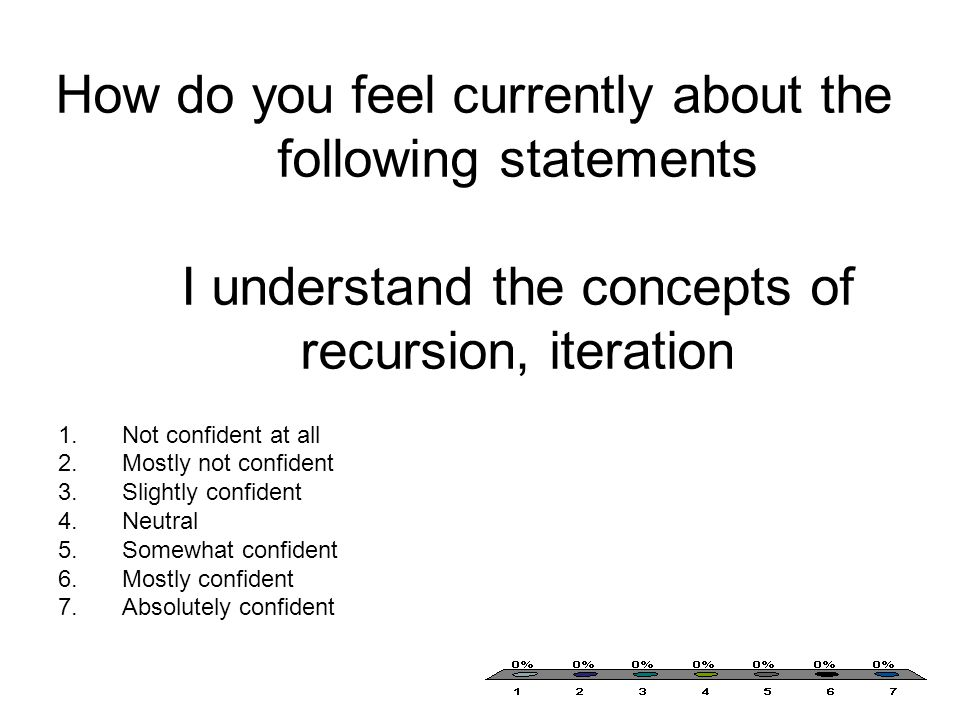 How do you feel currently about the following statements I understand the concepts of recursion, iteration 1.Not confident at all 2.Mostly not confident 3.Slightly confident 4.Neutral 5.Somewhat confident 6.Mostly confident 7.Absolutely confident