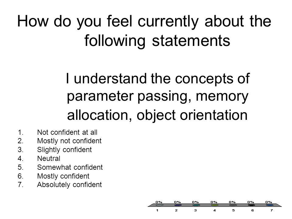 How do you feel currently about the following statements I understand the concepts of parameter passing, memory allocation, object orientation 1.Not confident at all 2.Mostly not confident 3.Slightly confident 4.Neutral 5.Somewhat confident 6.Mostly confident 7.Absolutely confident