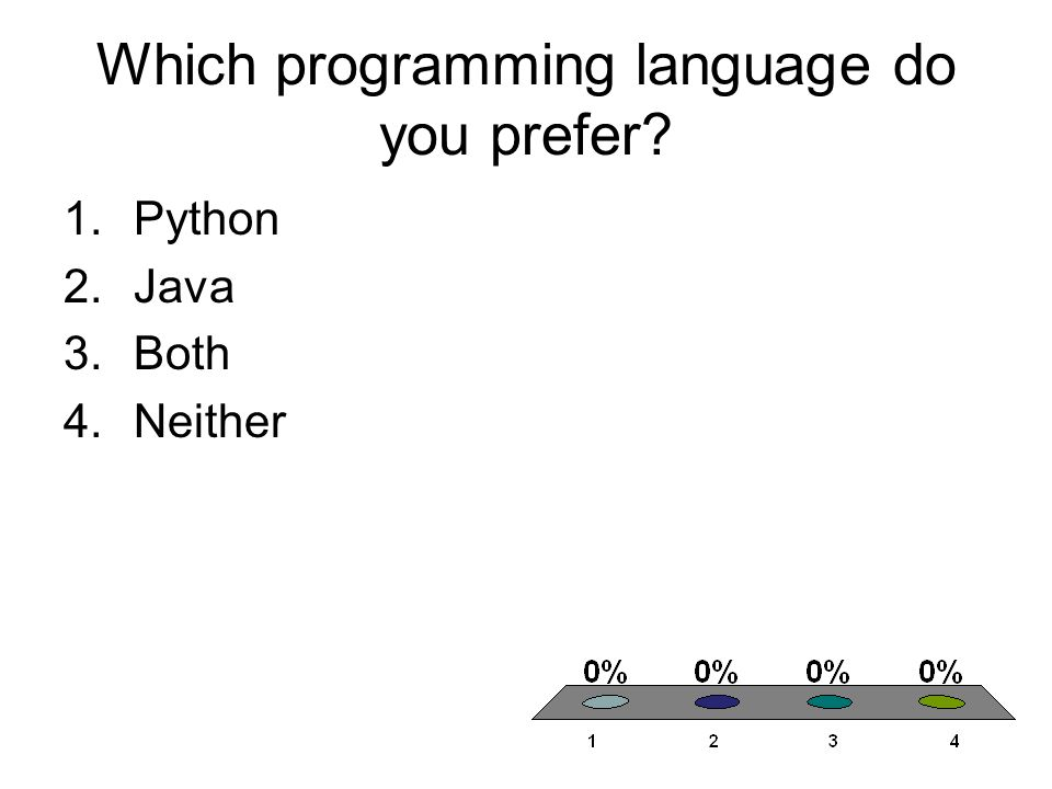 Which programming language do you prefer 1.Python 2.Java 3.Both 4.Neither