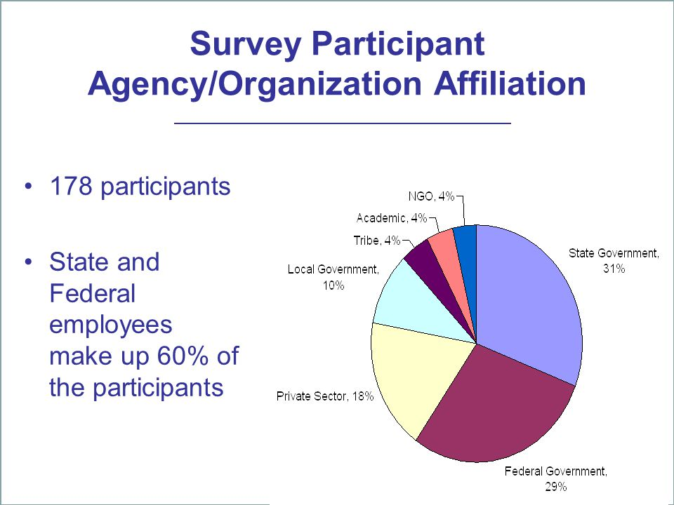 Survey Participant Agency/Organization Affiliation 178 participants State and Federal employees make up 60% of the participants