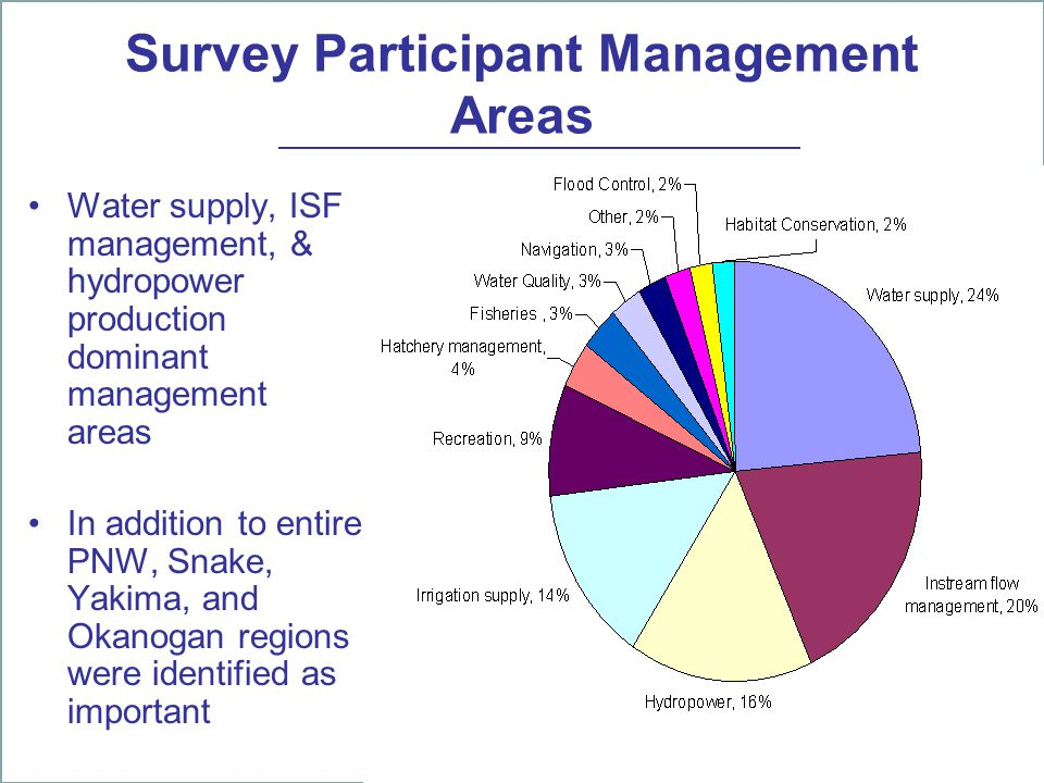 Survey Participant Management Areas Water supply, ISF management, & hydropower production dominant management areas In addition to entire PNW, Snake, Yakima, and Okanogan regions were identified as important