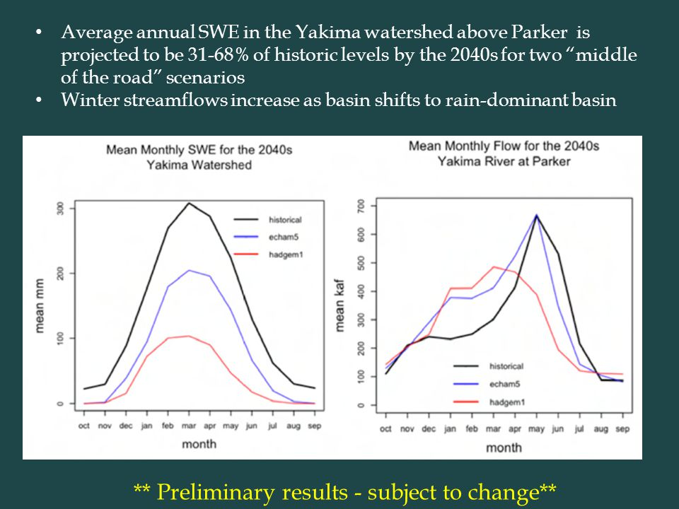 ** Preliminary results - subject to change** Average annual SWE in the Yakima watershed above Parker is projected to be 31-68% of historic levels by the 2040s for two middle of the road scenarios Winter streamflows increase as basin shifts to rain-dominant basin