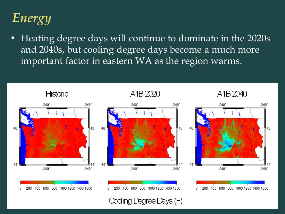 Heating degree days will continue to dominate in the 2020s and 2040s, but cooling degree days become a much more important factor in eastern WA as the region warms.