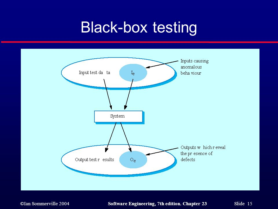 ©Ian Sommerville 2004Software Engineering, 7th edition. Chapter 23 Slide 15 Black-box testing