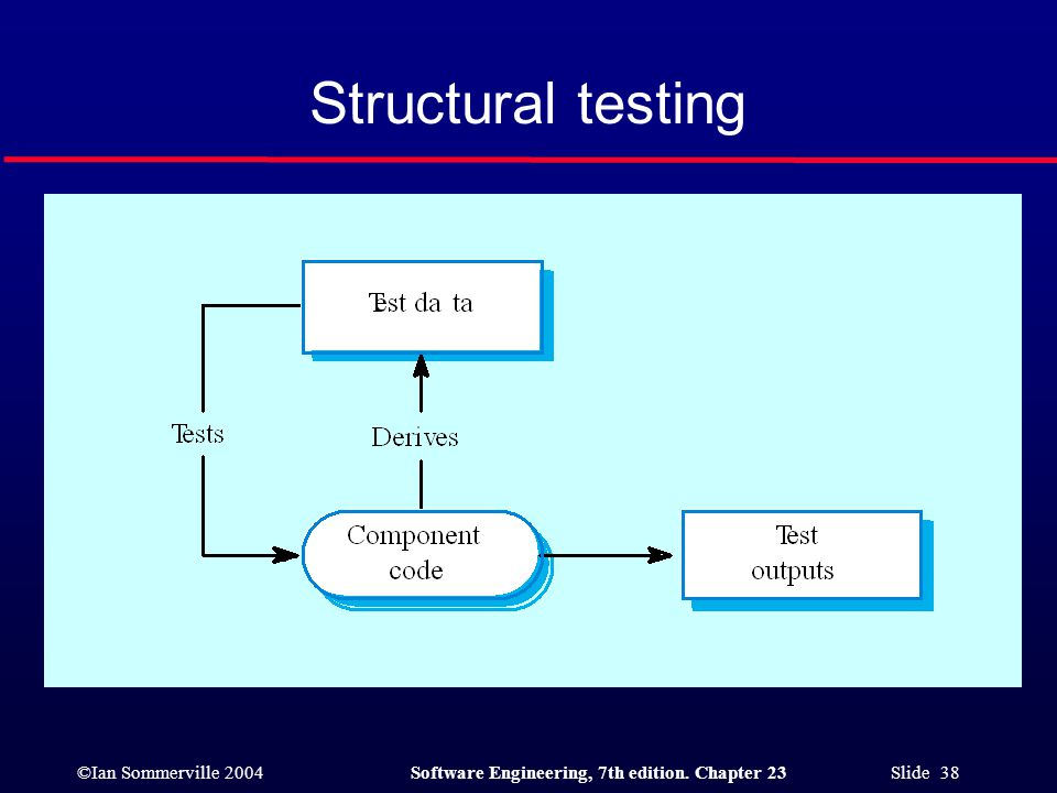 ©Ian Sommerville 2004Software Engineering, 7th edition. Chapter 23 Slide 38 Structural testing