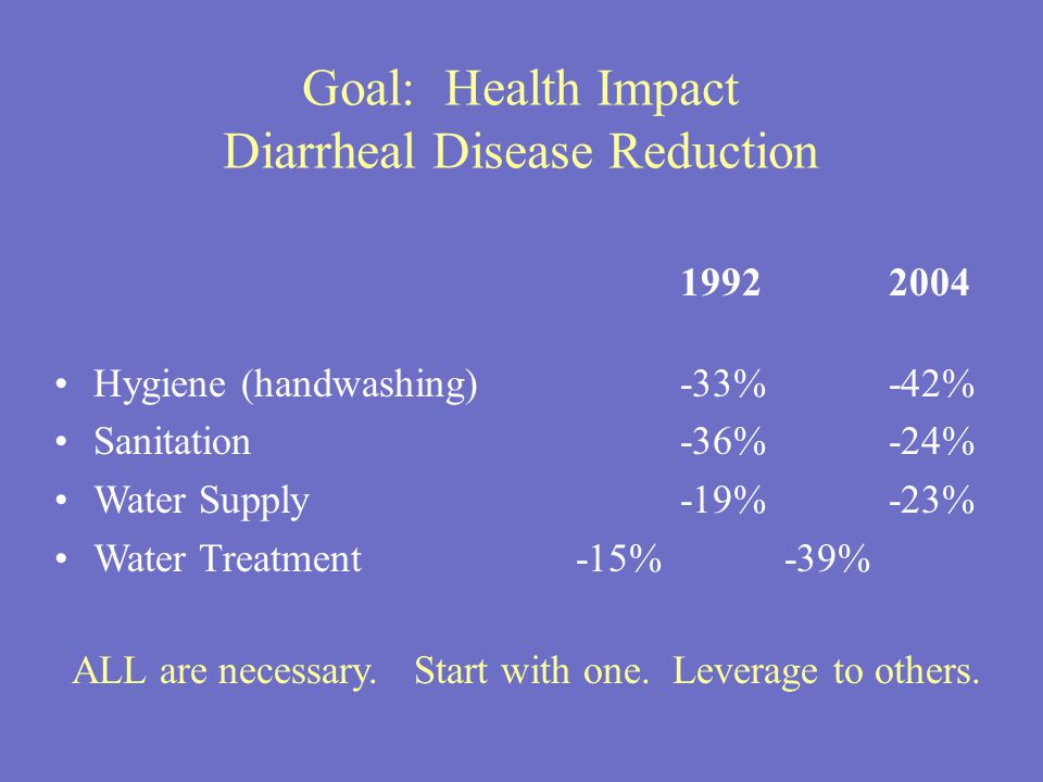 Goal: Health Impact Diarrheal Disease Reduction Hygiene (handwashing)-33%-42% Sanitation-36%-24% Water Supply-19%-23% Water Treatment-15%-39% ALL are necessary.