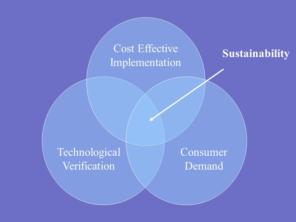 Technological Verification Cost Effective Implementation Consumer Demand Sustainability