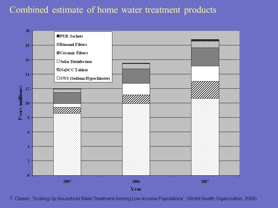 Combined estimate of home water treatment products T.