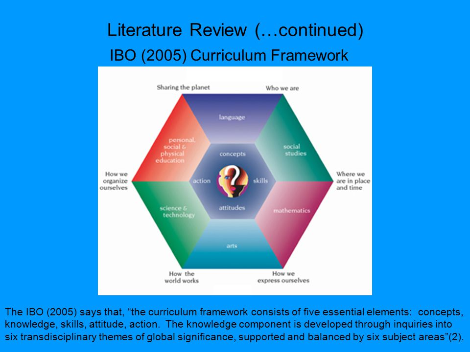 Literature Review (…continued) IBO (2005) Curriculum Framework The IBO (2005) says that, the curriculum framework consists of five essential elements: concepts, knowledge, skills, attitude, action.