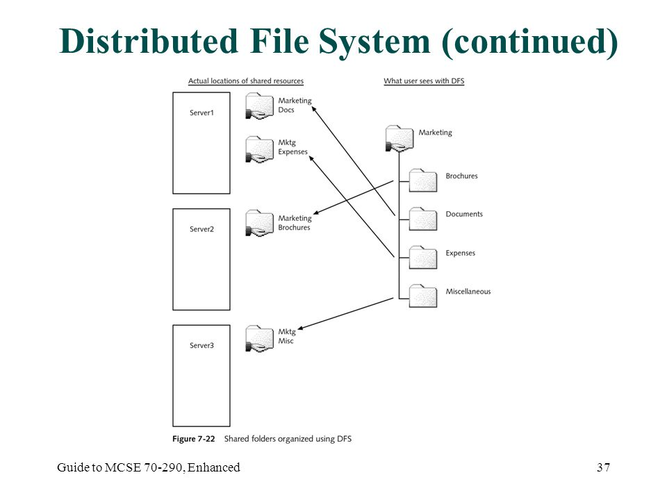 Guide to MCSE , Enhanced37 Distributed File System (continued)
