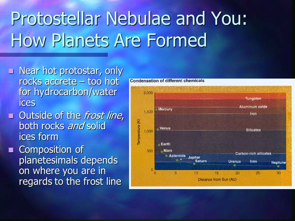 Protostellar Nebulae and You: How Planets Are Formed Near hot protostar, only rocks accrete – too hot for hydrocarbon/water ices Outside of the frost line, both rocks and solid ices form Composition of planetesimals depends on where you are in regards to the frost line
