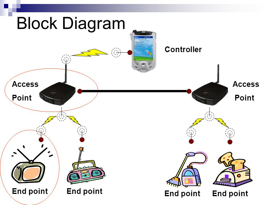 Block Diagram End point Access Point Access Point Controller