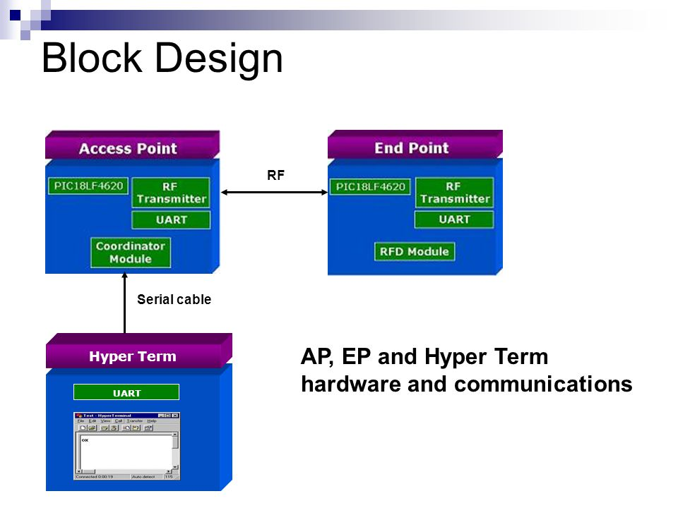 Block Design Hyper Term UART Serial cable RF AP, EP and Hyper Term hardware and communications