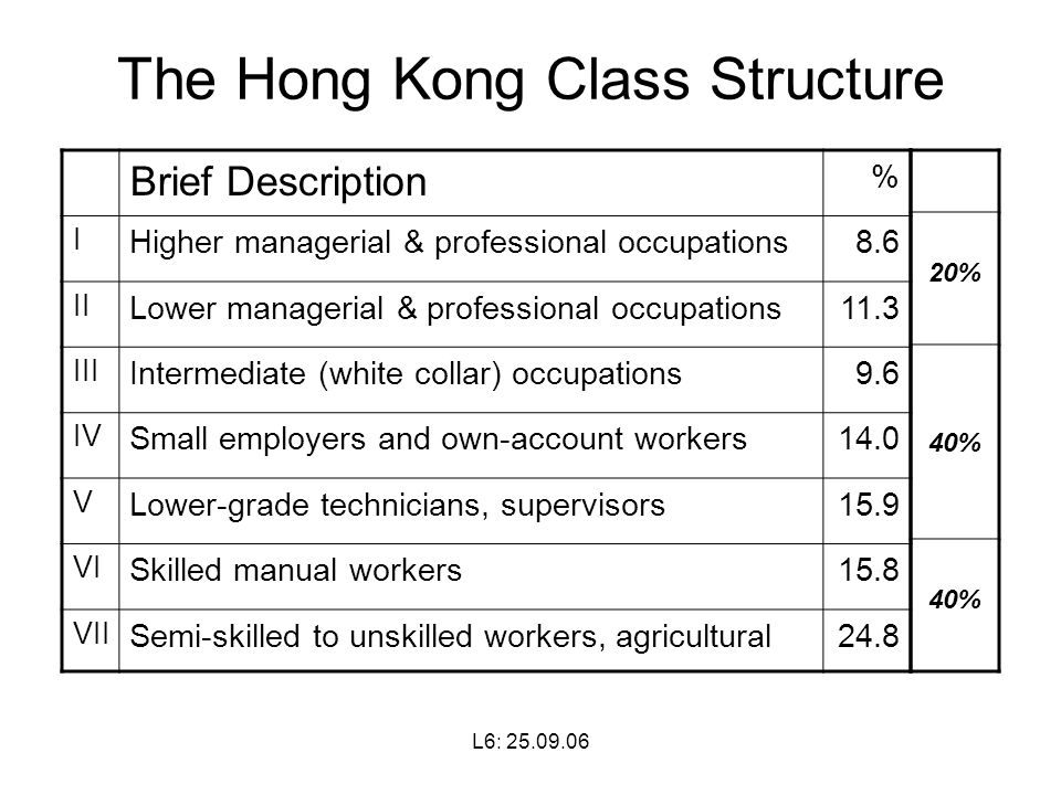 L6: The Hong Kong Class Structure Brief Description % I Higher managerial & professional occupations8.6 II Lower managerial & professional occupations11.3 III Intermediate (white collar) occupations9.6 IV Small employers and own-account workers14.0 V Lower-grade technicians, supervisors15.9 VI Skilled manual workers15.8 VII Semi-skilled to unskilled workers, agricultural % 40%