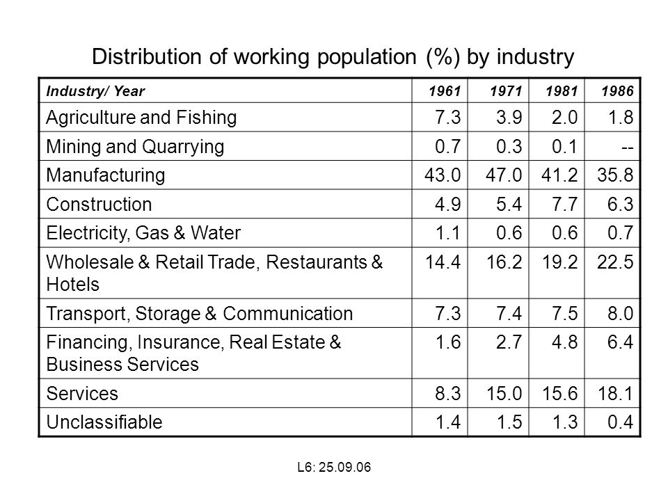 L6: Distribution of working population (%) by industry Industry/ Year Agriculture and Fishing Mining and Quarrying Manufacturing Construction Electricity, Gas & Water Wholesale & Retail Trade, Restaurants & Hotels Transport, Storage & Communication Financing, Insurance, Real Estate & Business Services Services Unclassifiable