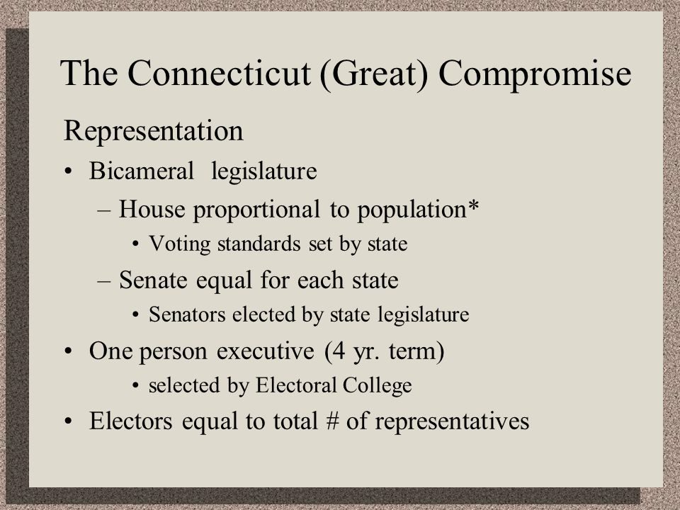 The Connecticut (Great) Compromise Representation Bicameral legislature –House proportional to population* Voting standards set by state –Senate equal for each state Senators elected by state legislature One person executive (4 yr.